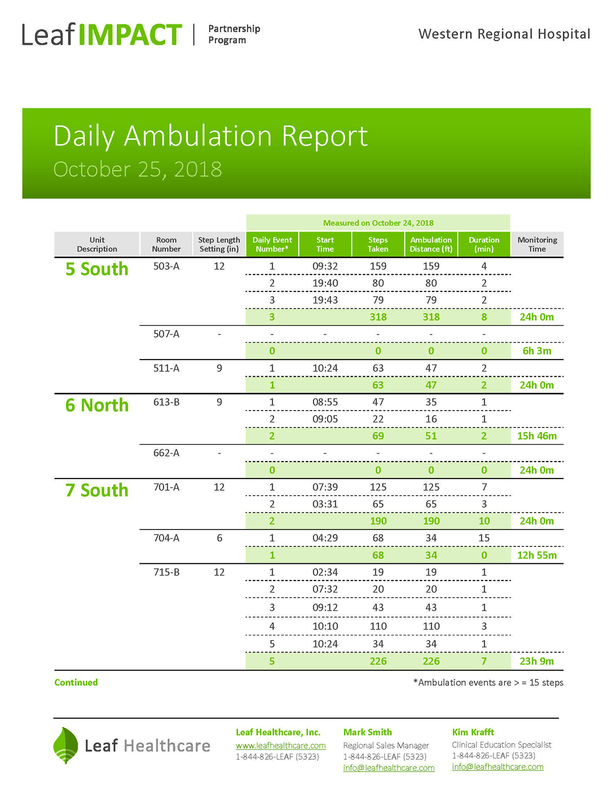 Daily Ambulation Report